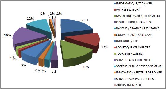 Planete-e-commerce-Secteur-d-Activite-563-303
