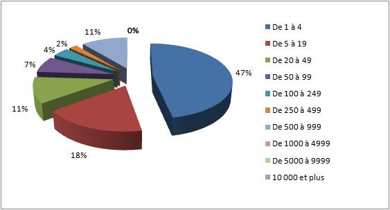 Planete-e-commerce-Taille-Salariale-563-303
