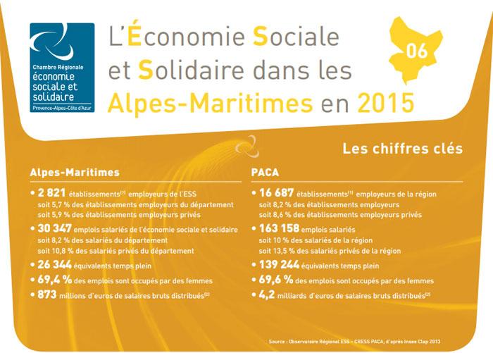 ESS Chiffres clés 2015 - Alpes Maritimes