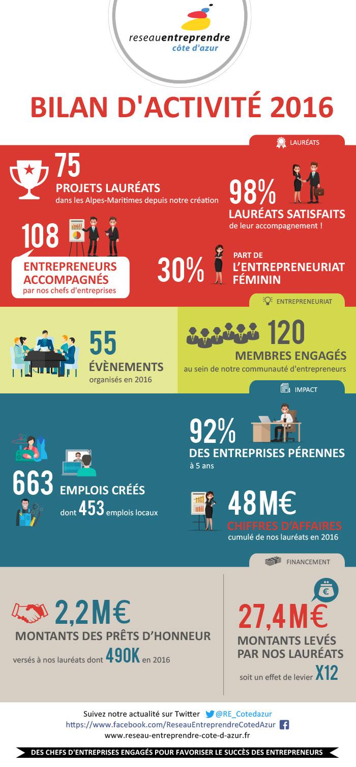 Réseau Entreprendre 06